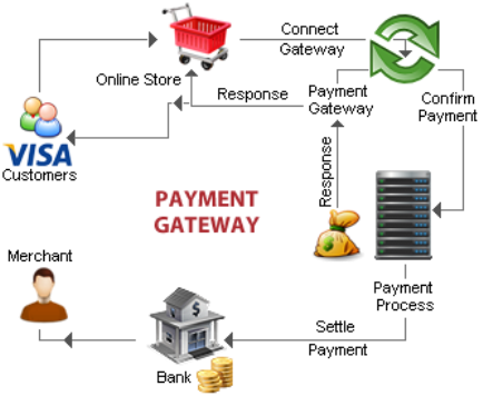 DIXIPAY Merchant Account