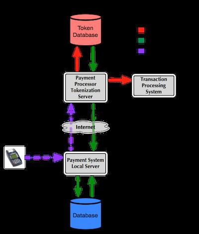 DIXIPAY Tokenization