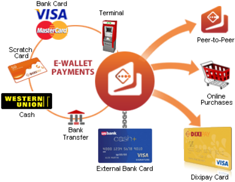 DIXIPAY eWallet Payment Account
